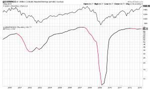 Is the Stock Market Overpriced