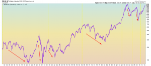 Dow 17000 and REAL S&P 500